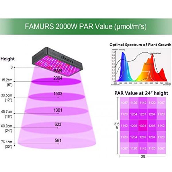 FAMURS 2000W LED Grow Light Full Spectrum Triple Chips LED Plant G...