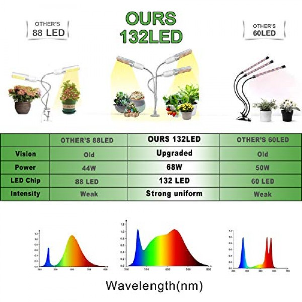 HIGROW 2020 Newest LED Grow Light for Indoor Plants, Wolezek Tri H...