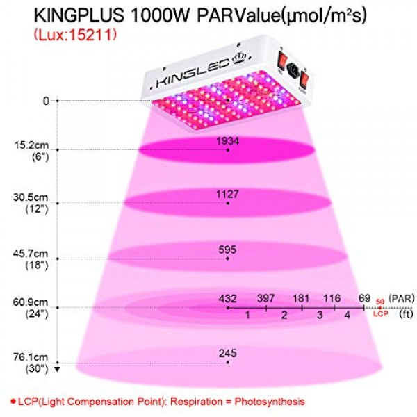 King Plus 1000w LED Grow Light Double Chips Full Spectrum with UV ...