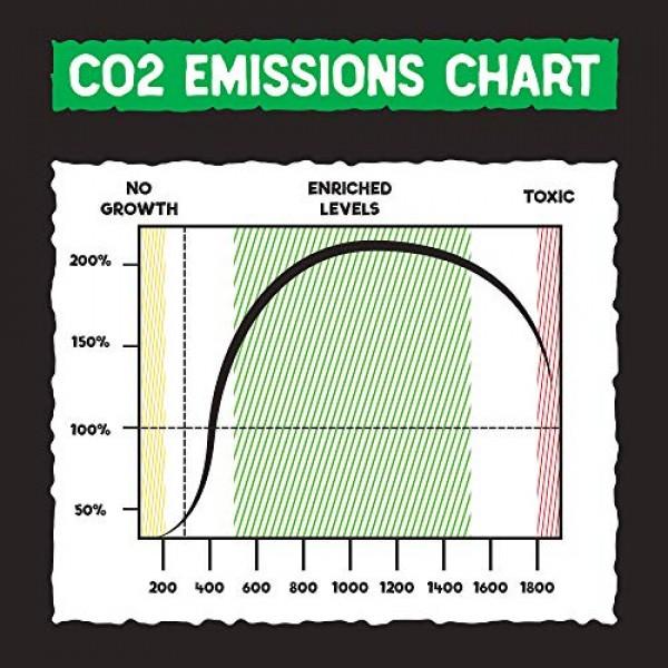 CO2 Emitting Mushroom Kits - Carbon Dioxide Booster