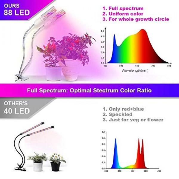 Grow Light, Relassy Updated 15000Lux LED Full Spectrum Grow Lamp f...