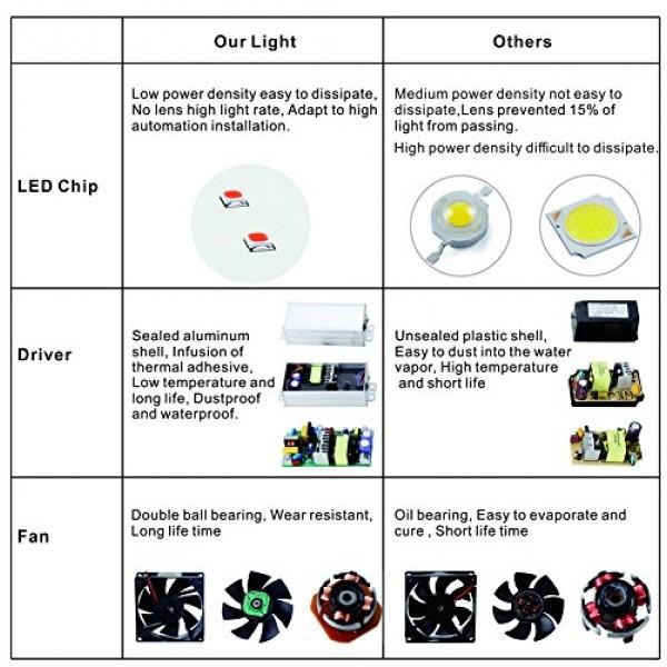 LED Grow Light 2000W - Apelila New Version Full Spectrum Led Growi...